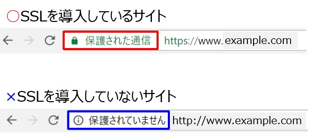SSL - 御社のサイトは安全ですか?HTTPSを導入(SSL化)しましょう。